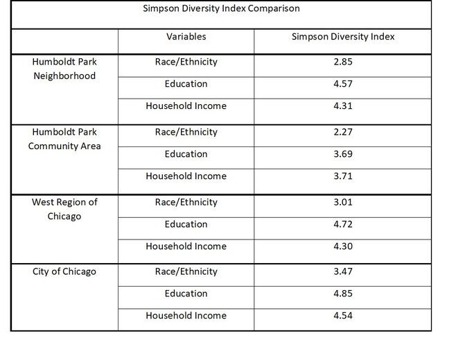 Humboldt Park Simpson Diversity Index Comparison